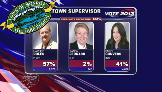 Election coverage for the Town of Monroe in Orange County / News 12