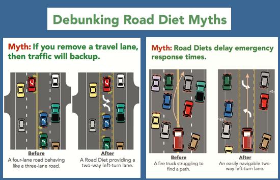 Debunking Road Diets