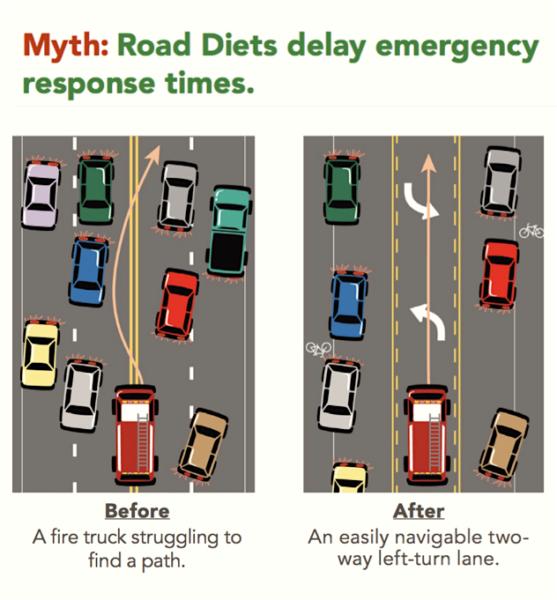 Road Diet EV Myths
