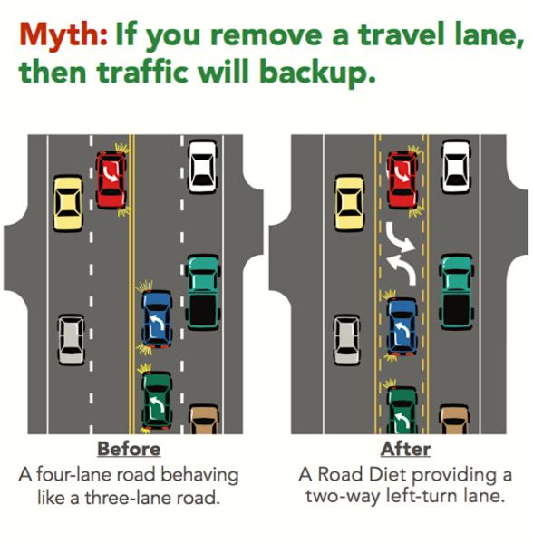Travel Lane Myths